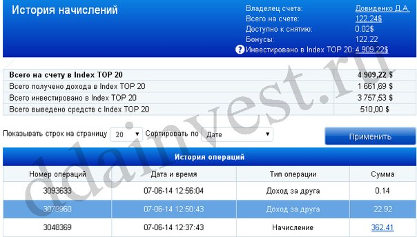 Доходность за Май - Index TOP20